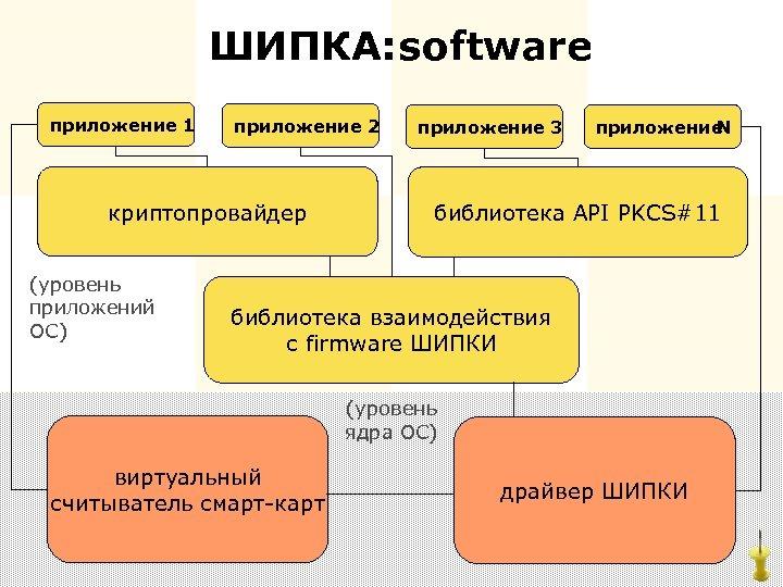 ШИПКА: oftware s приложение 1 приложение 2 криптопровайдер (уровень приложений ОС) приложение 3 приложение