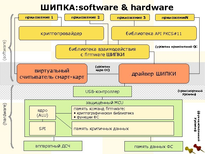 ШИПКА: oftware & hardware s приложение 1 приложение 2 приложение 3 (software) криптопровайдер библиотека