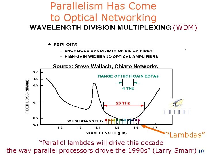 """Parallelism Has Come to Optical Networking (WDM) Source: Steve Wallach, Chiaro Networks """"Lambdas"""" """"Parallel"""