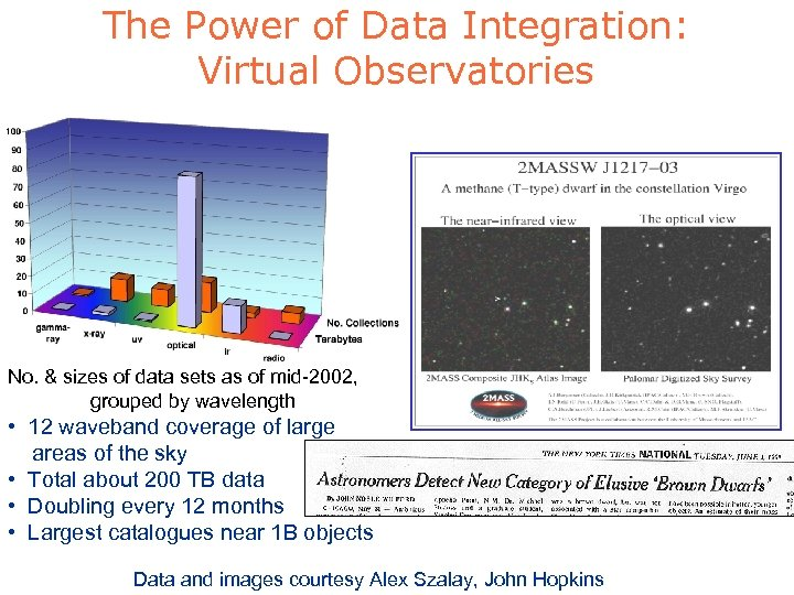 The Power of Data Integration: Virtual Observatories No. & sizes of data sets as