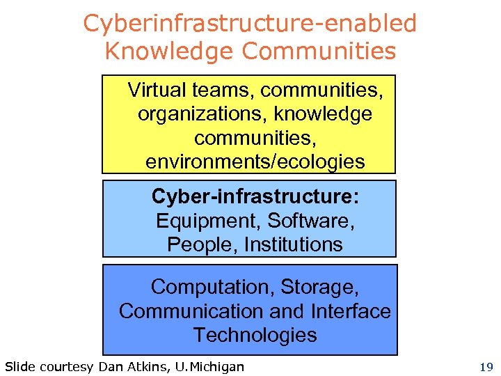 Cyberinfrastructure-enabled Knowledge Communities Virtual teams, communities, organizations, knowledge communities, environments/ecologies Cyber-infrastructure: Equipment, Software, People,