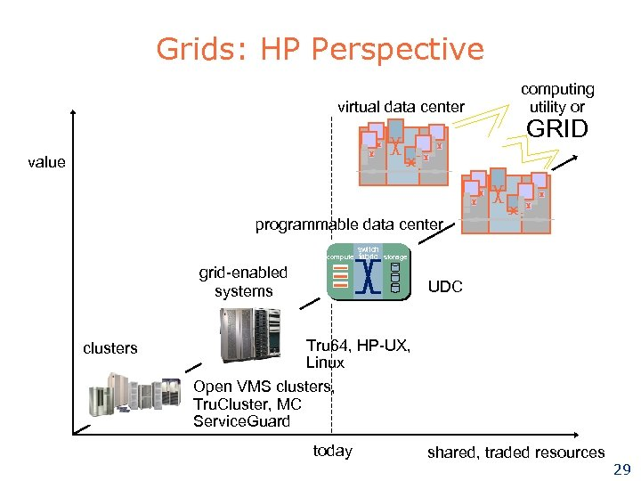 Grids: HP Perspective virtual data center computing utility or GRID value programmable data center