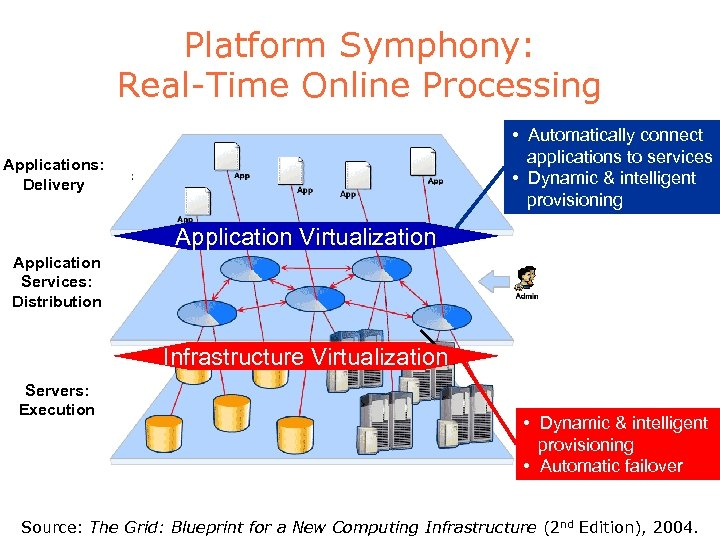 Platform Symphony: Real-Time Online Processing • Automatically connect applications to services • Dynamic &
