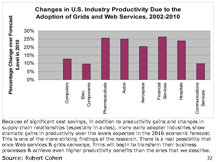 Because of significant cost savings, in addition to productivity gains and changes in supply
