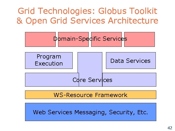 Grid Technologies: Globus Toolkit & Open Grid Services Architecture Domain-Specific Services Program Execution Data