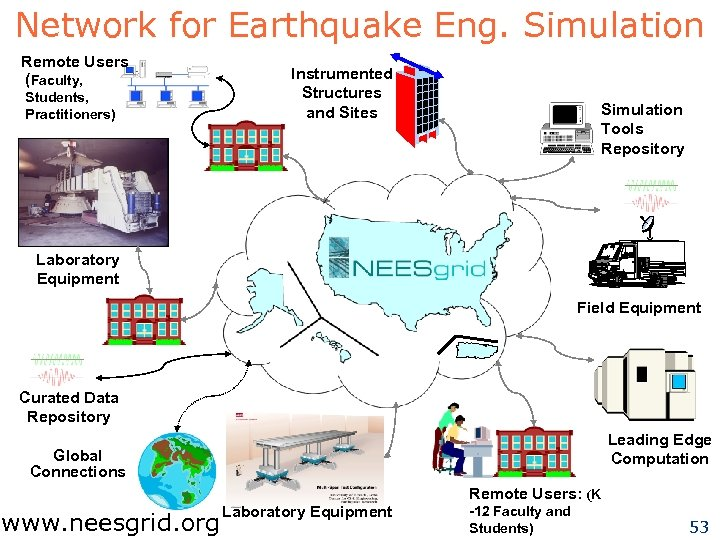 Network for Earthquake Eng. Simulation Remote Users (Faculty, Students, Practitioners) Instrumented Structures and Sites