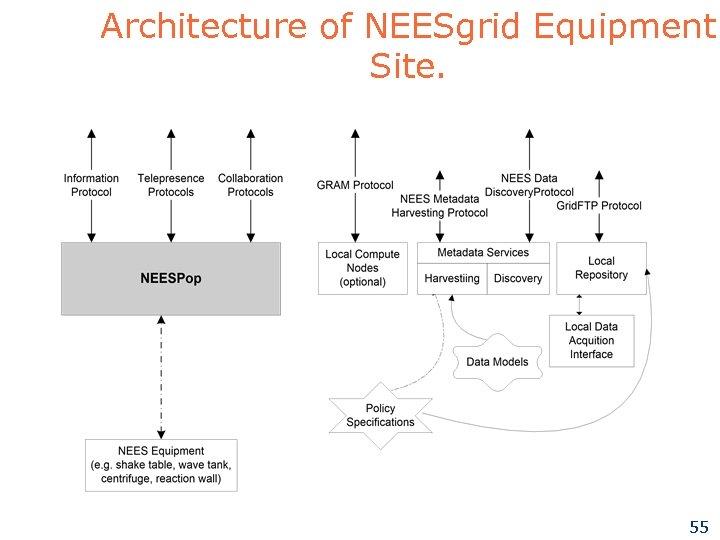 Architecture of NEESgrid Equipment Site. 55