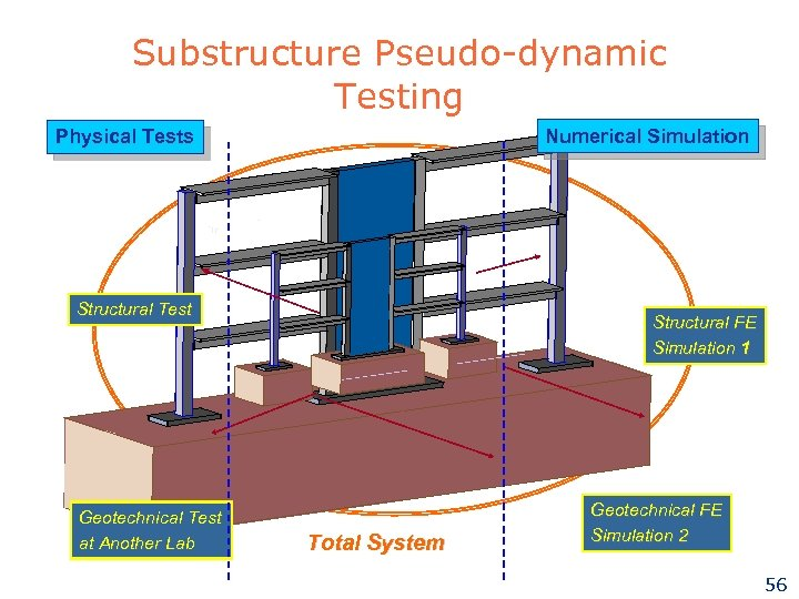 Substructure Pseudo-dynamic Testing Numerical Simulation Physical Tests Structural Test Geotechnical Test at Another Lab