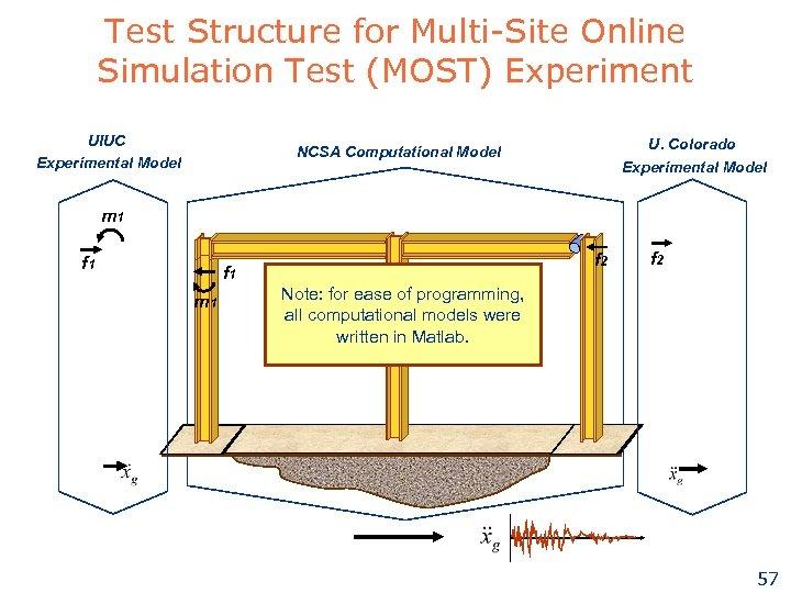 Test Structure for Multi-Site Online Simulation Test (MOST) Experiment UIUC Experimental Model U. Colorado