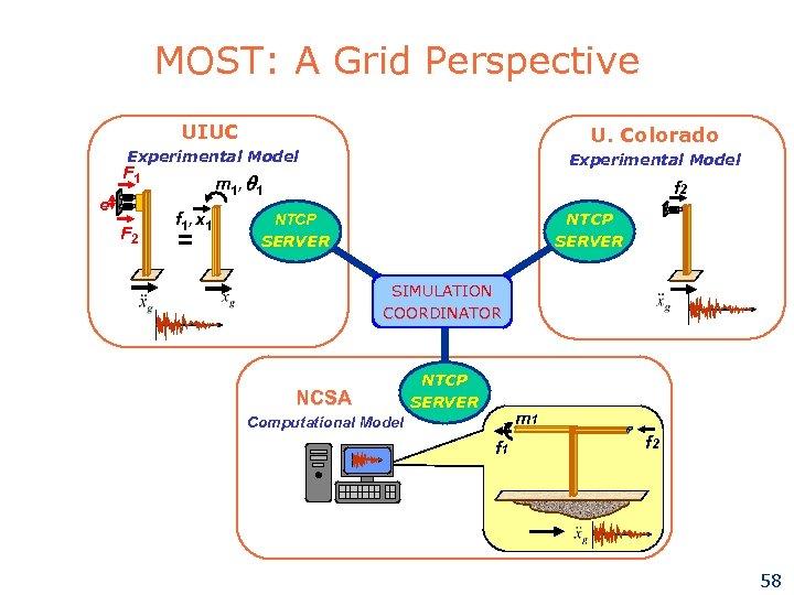 MOST: A Grid Perspective UIUC U. Colorado Experimental Model F 1 e F 2