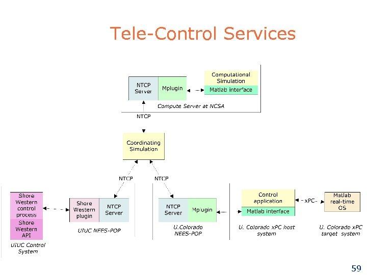 Tele-Control Services 59