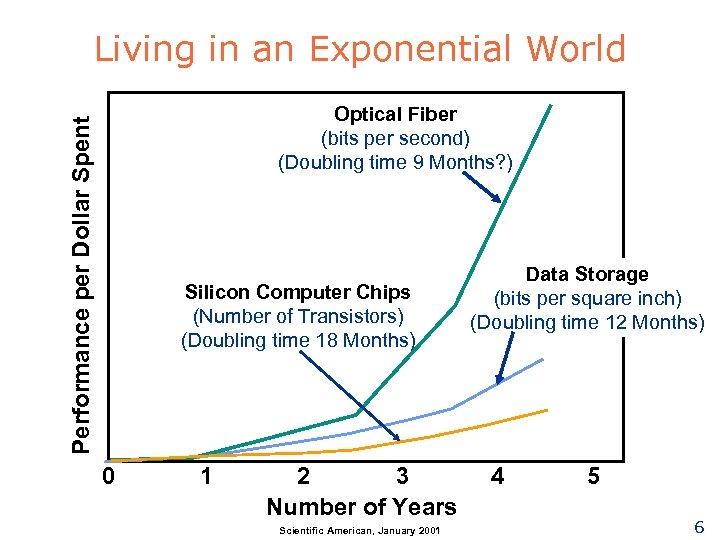 Living in an Exponential World Performance per Dollar Spent Optical Fiber (bits per second)