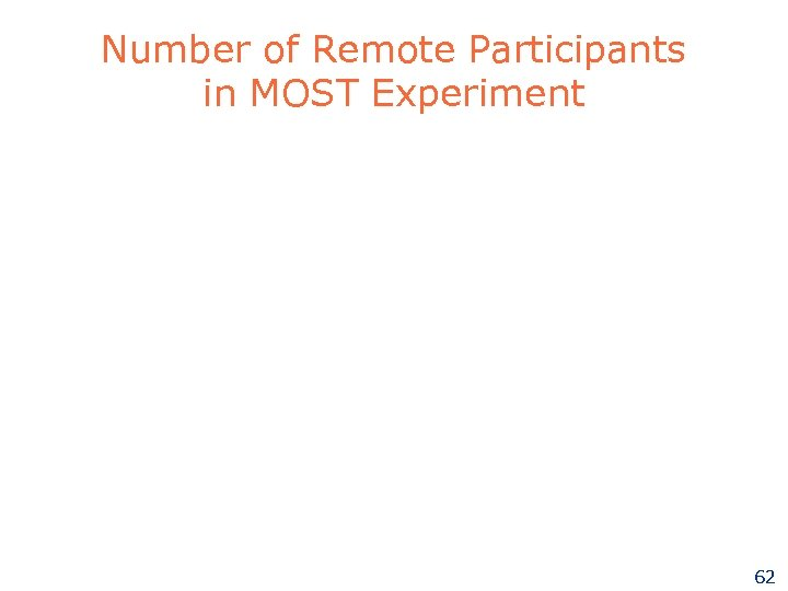 Number of Remote Participants in MOST Experiment 62