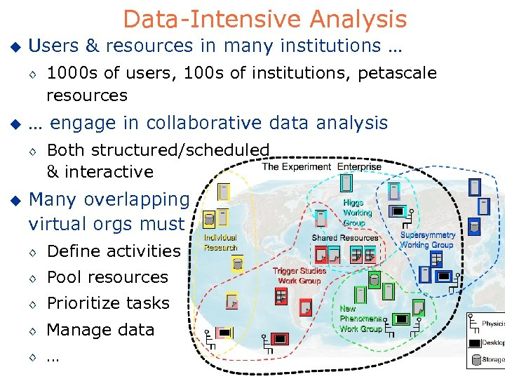 Data-Intensive Analysis u Users & resources in many institutions … ◊ u … engage
