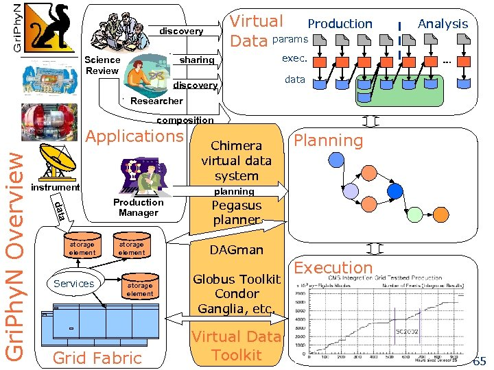 Science Review sharing Analysis exec. discovery data Researcher composition Applications instrument Chimera virtual data