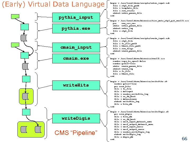 (Early) Virtual Data Language pythia_input pythia. exe cmsim_input cmsim. exe write. Hits write. Digis
