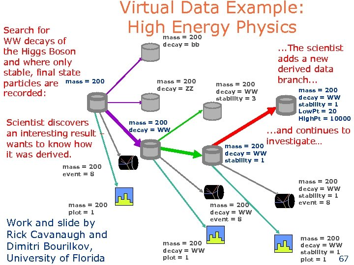 Search for WW decays of the Higgs Boson and where only stable, final state