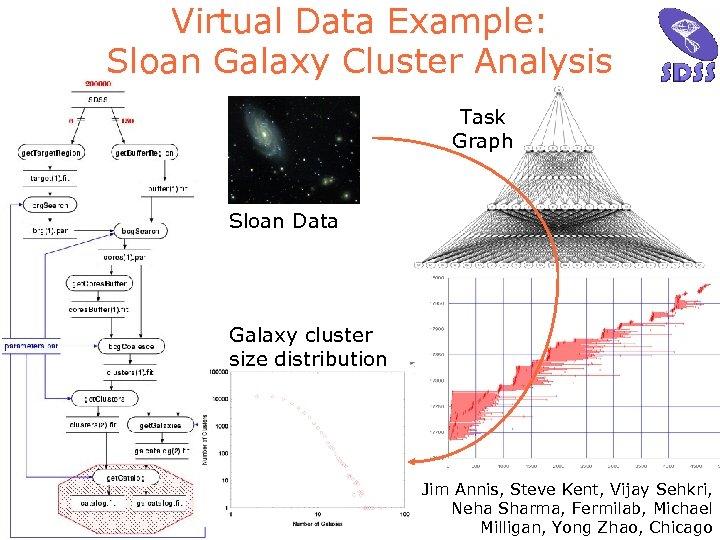 Virtual Data Example: Sloan Galaxy Cluster Analysis Task Graph Sloan Data Galaxy cluster size