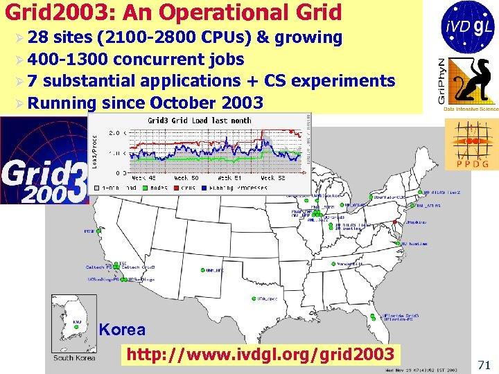 Grid 2003: An Operational Grid Ø 28 sites (2100 -2800 CPUs) & growing Ø