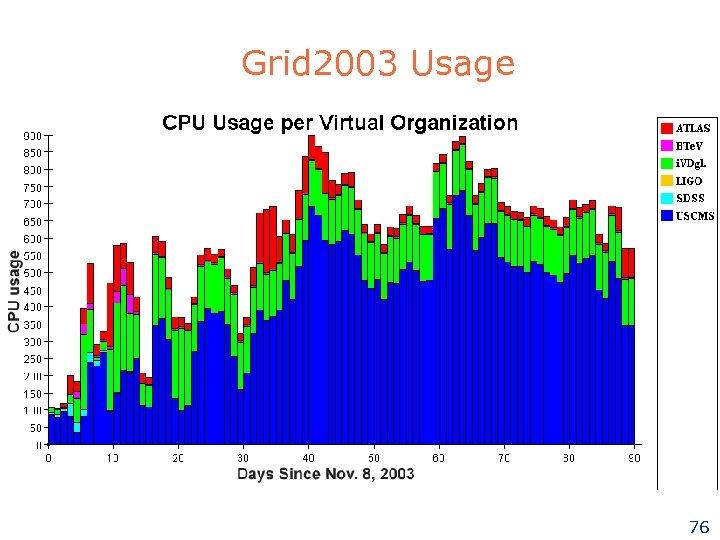 Grid 2003 Usage 76