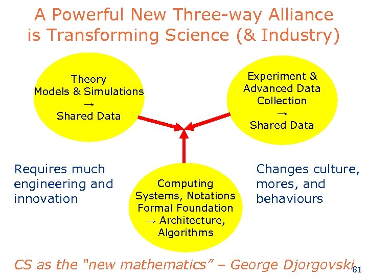A Powerful New Three-way Alliance is Transforming Science (& Industry) Theory Models & Simulations