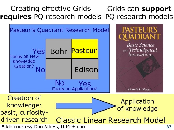 Creating effective Grids can support requires PQ research models Pasteur's Quadrant Research Model Yes