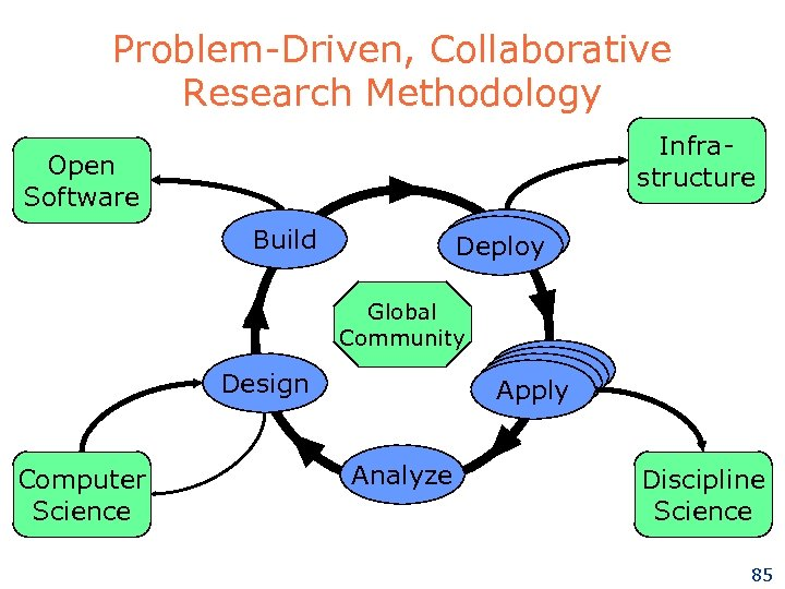Problem-Driven, Collaborative Research Methodology Infrastructure Open Software Build Deploy Global Community Apply Design Computer