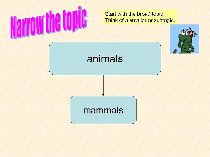 Start with the broad topic. Think of a smaller or subtopic. animals mammals