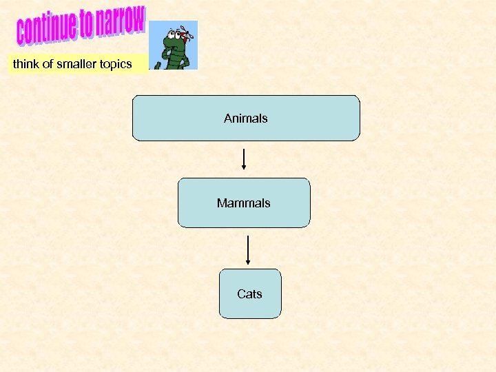 think of smaller topics Animals Mammals Cats