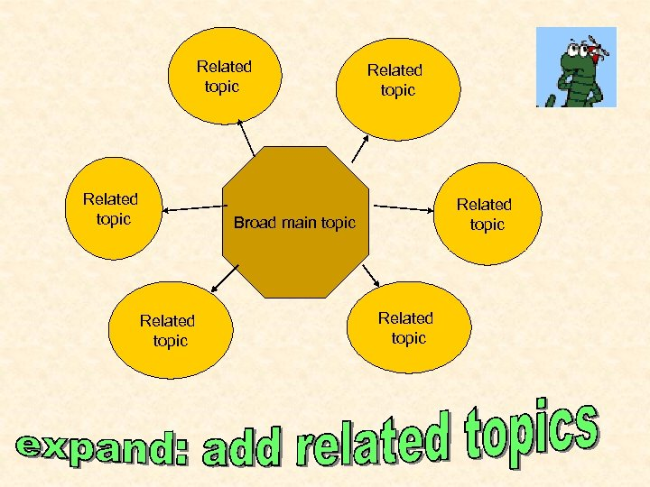 Related topic Related topic Broad main topic Related topic