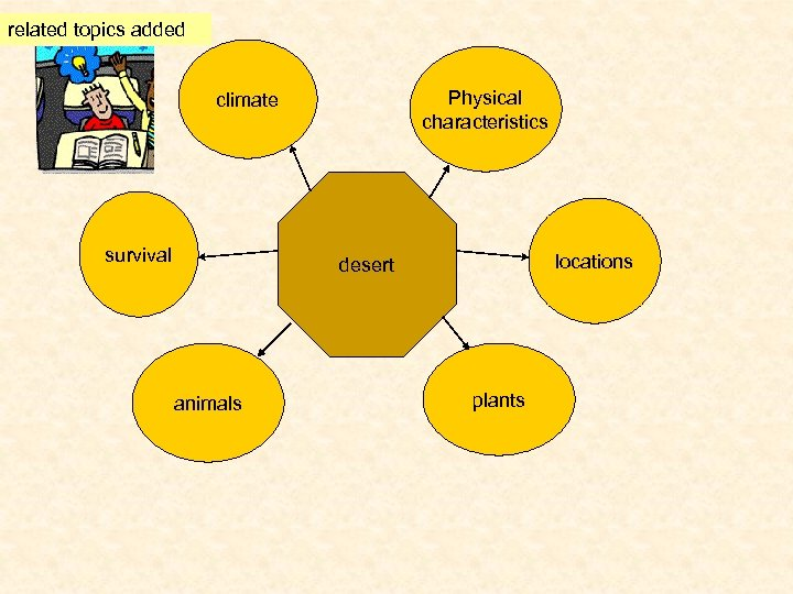 related topics added Physical characteristics climate survival locations desert animals plants