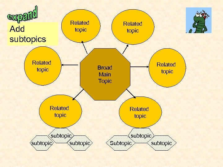 Related topic Add subtopics Related topic Broad Main Topic Related topic subtopic Subtopic subtopic