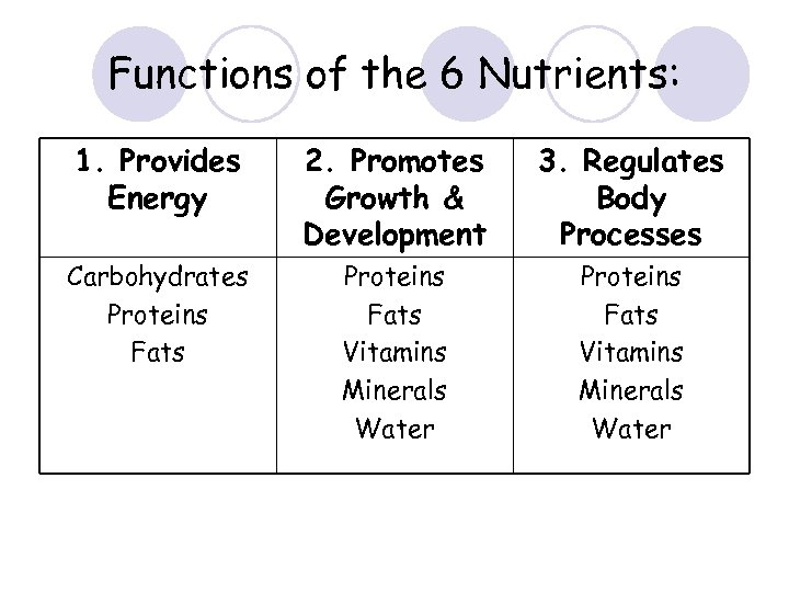 Functions of the 6 Nutrients: 1. Provides Energy 2. Promotes Growth & Development 3.