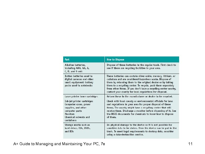 A+ Guide to Managing and Maintaining Your PC, 7 e 11