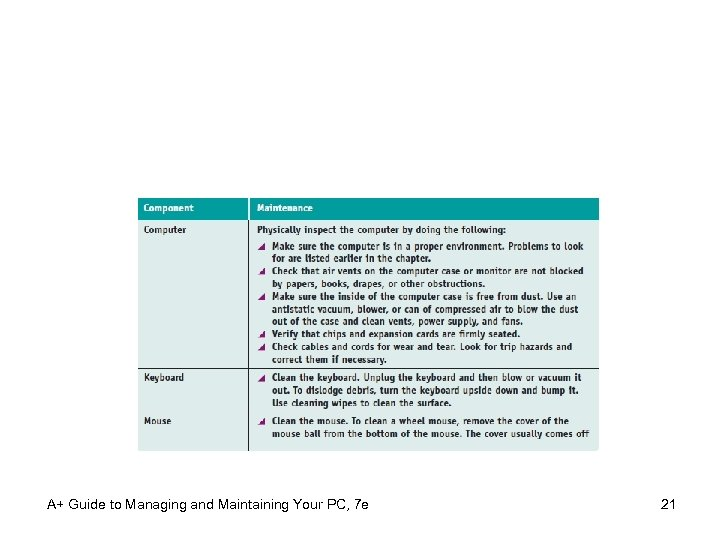 A+ Guide to Managing and Maintaining Your PC, 7 e 21