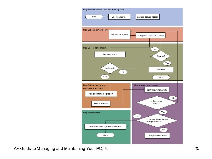 A+ Guide to Managing and Maintaining Your PC, 7 e 25