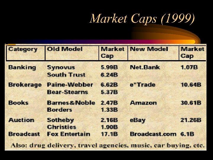 Market Caps (1999)