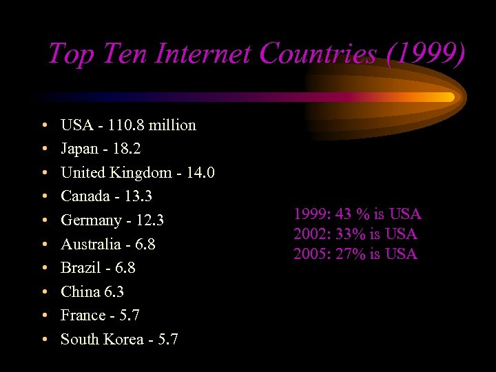 Top Ten Internet Countries (1999) • • • USA - 110. 8 million Japan