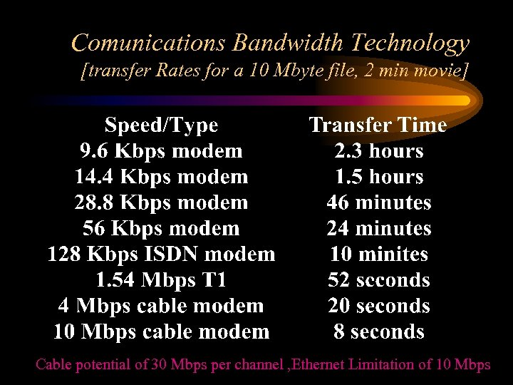 Comunications Bandwidth Technology [transfer Rates for a 10 Mbyte file, 2 min movie] Cable