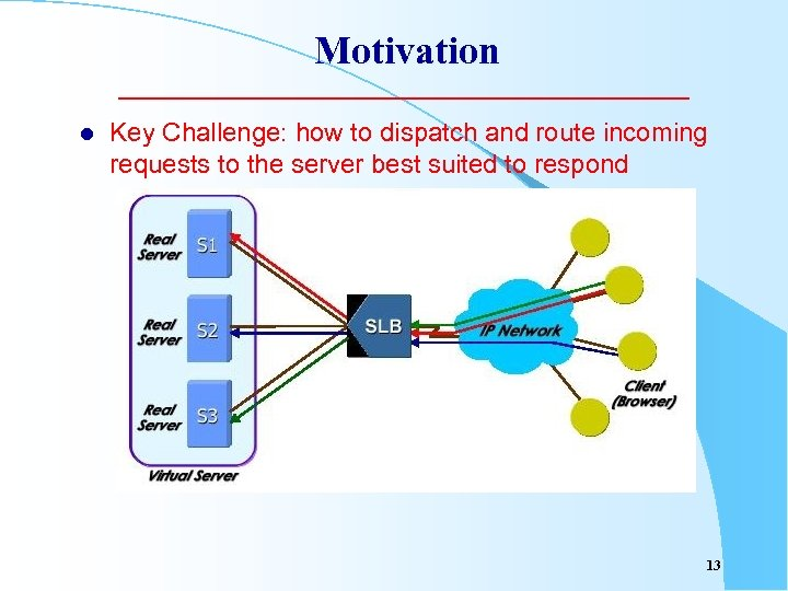 Motivation l Key Challenge: how to dispatch and route incoming requests to the server