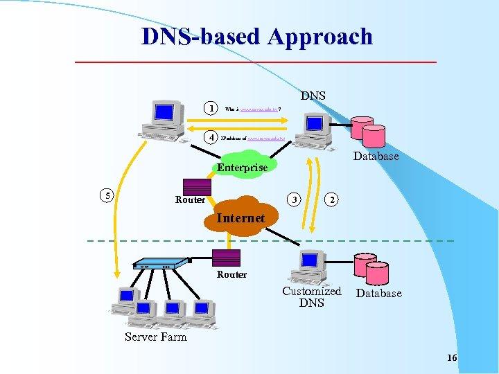 DNS-based Approach DNS 1 Who is www. nsysu. edu. tw ? 4 IP address