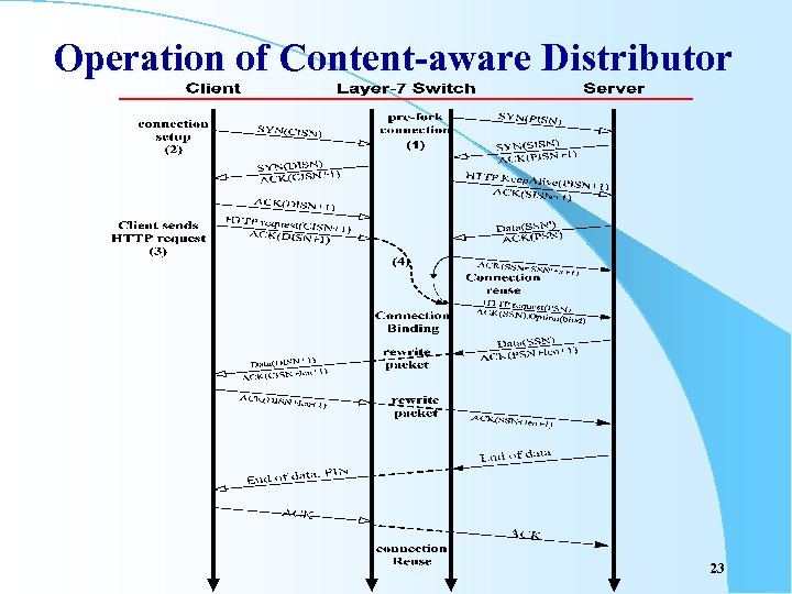 Operation of Content-aware Distributor 23
