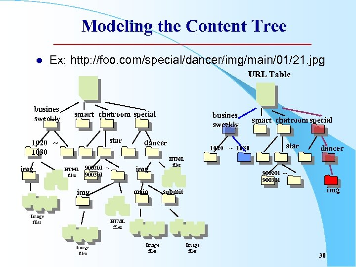 Modeling the Content Tree l Ex: http: //foo. com/special/dancer/img/main/01/21. jpg URL Table busines sweekly