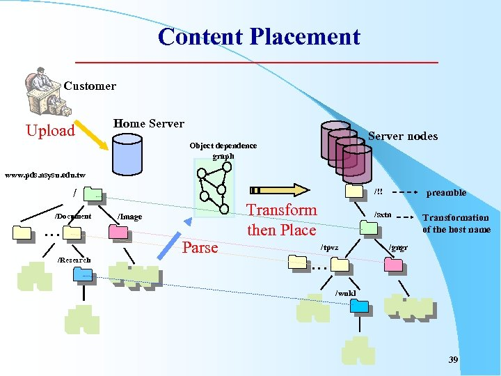 Content Placement Customer Upload Home Server nodes Object dependence graph www. pds. nsysu. edu.