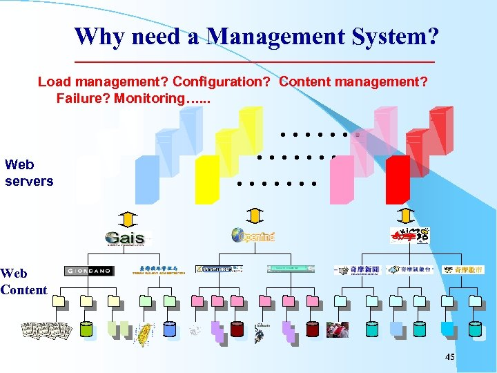 Why need a Management System? Load management? Configuration? Content management? Failure? Monitoring…. . .