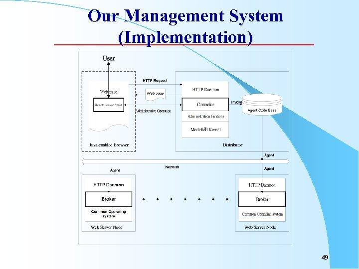 Our Management System (Implementation) 49