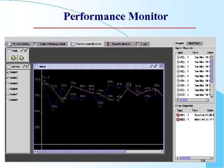 Performance Monitor 54