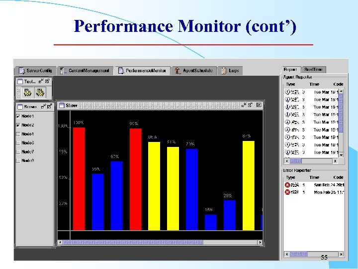 Performance Monitor (cont') 55