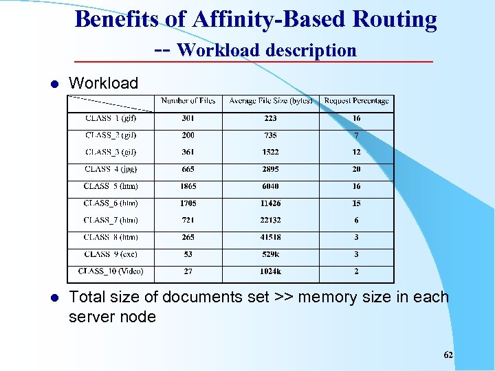 Benefits of Affinity-Based Routing -- Workload description l Workload l Total size of documents