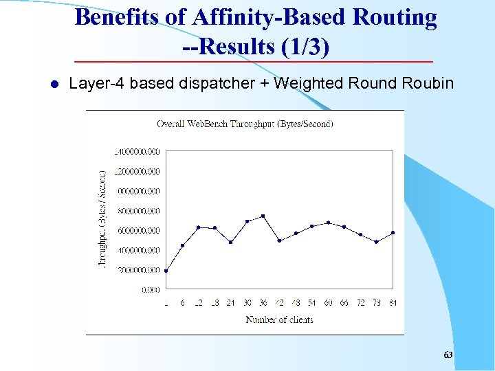 Benefits of Affinity-Based Routing --Results (1/3) l Layer-4 based dispatcher + Weighted Round Roubin
